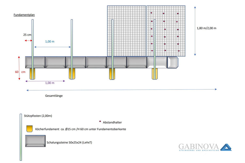 Fundamentplan Gabionen